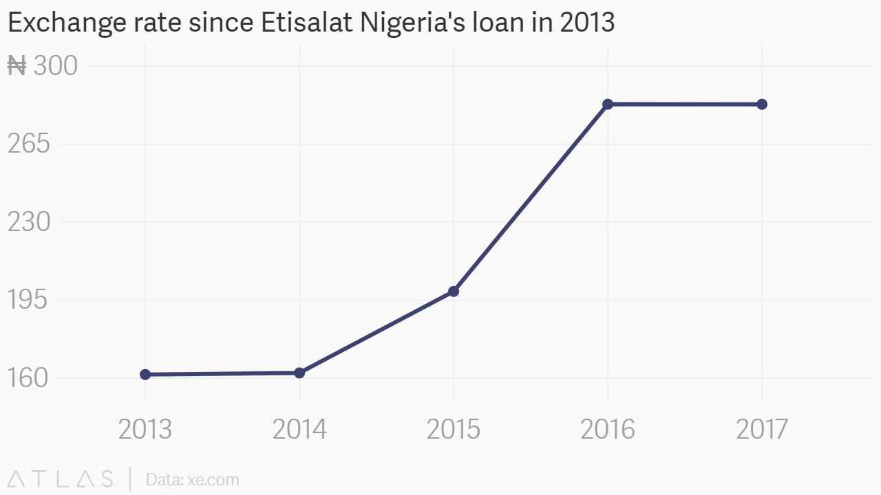 Exchange_rate_since_Etisalat_Nigerias_loan_in_2013_Exchange_rate